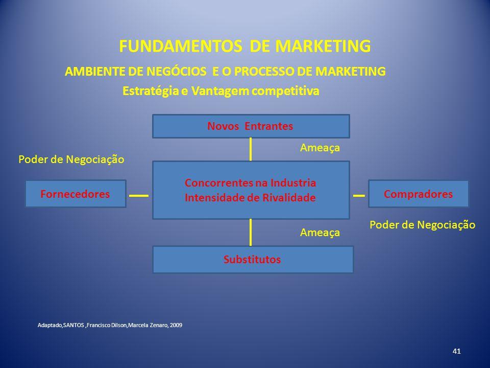 FUNDAMENTOS DE MARKETING 41 AMBIENTE DE NEGÓCIOS E O PROCESSO DE MARKETING Estratégia e Vantagem competitiva Novos Entrantes Concorrentes na Industria