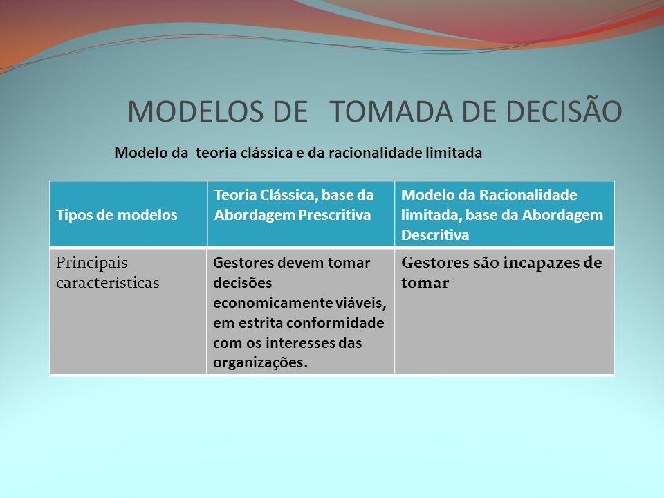 MODELOS DE TOMADA DE DECISÃO Modelo da teoria clássica e da racionalidade limitada Tipos de modelos Teoria Clássica, base da Abordagem Prescritiva Mod