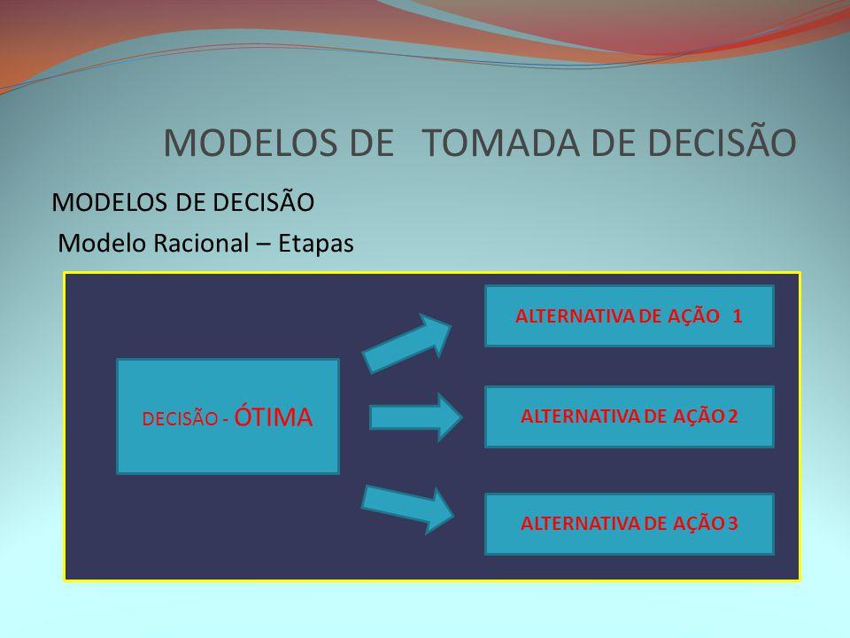 MODELOS DE TOMADA DE DECISÃO MODELOS DE DECISÃO Modelo Racional – Etapas DECISÃO - ÓTIMA ALTERNATIVA DE AÇÃO 1 ALTERNATIVA DE AÇÃO 2 ALTERNATIVA DE AÇ