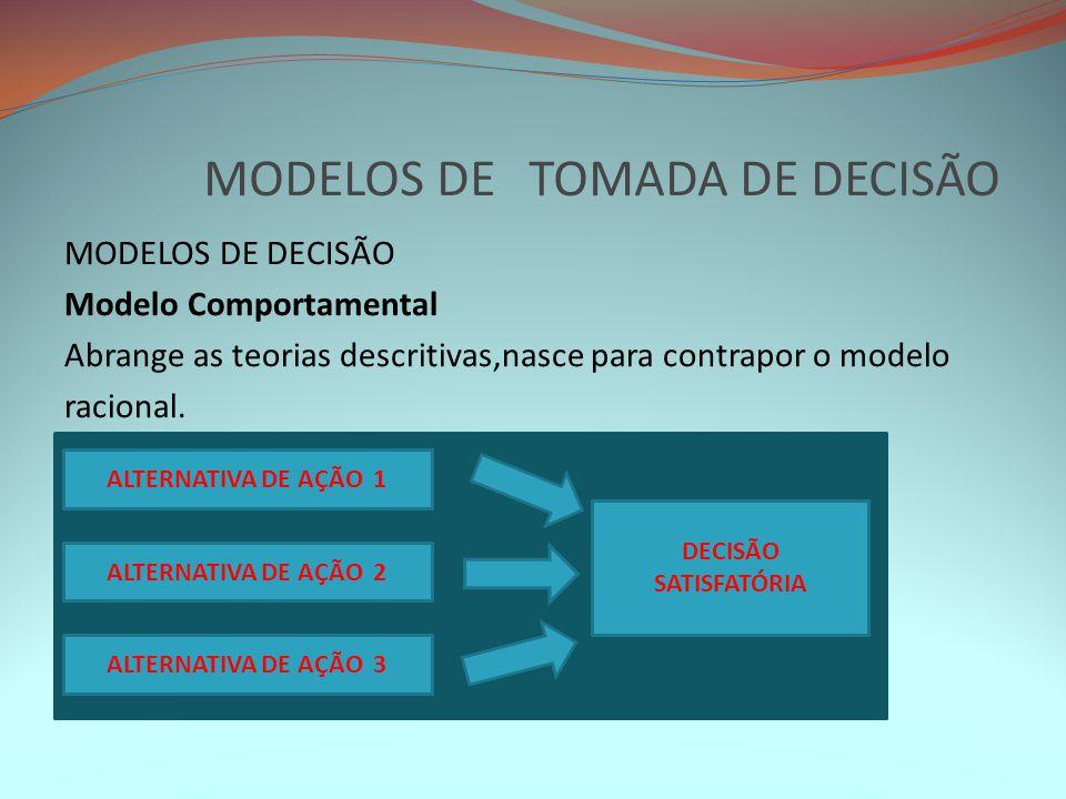 MODELOS DE TOMADA DE DECISÃO MODELOS DE DECISÃO Modelo Comportamental Abrange as teorias descritivas,nasce para contrapor o modelo racional. ALTERNATI