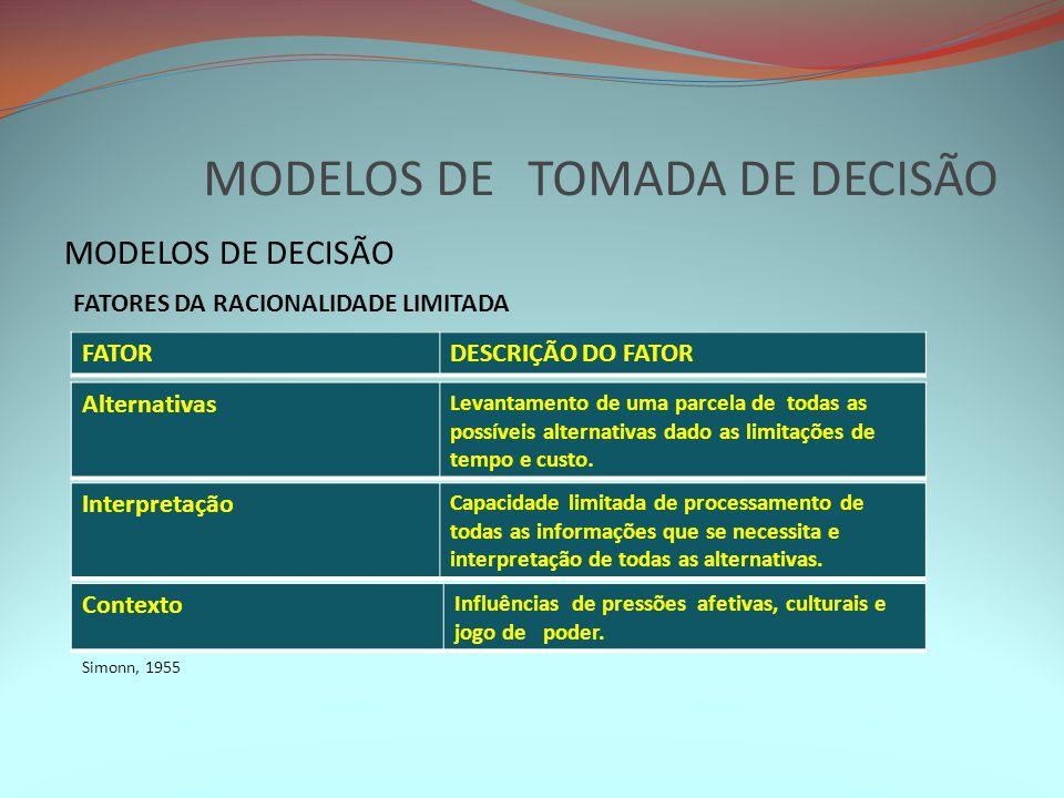 MODELOS DE TOMADA DE DECISÃO MODELOS DE DECISÃO FATORDESCRIÇÃO DO FATOR FATORES DA RACIONALIDADE LIMITADA Interpretação Capacidade limitada de process