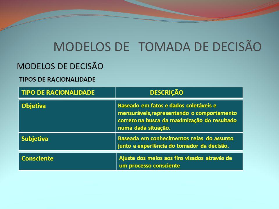 MODELOS DE TOMADA DE DECISÃO MODELOS DE DECISÃO TIPO DE RACIONALIDADE DESCRIÇÃO TIPOS DE RACIONALIDADE Subjetiva Baseada em conhecimentos reias do ass