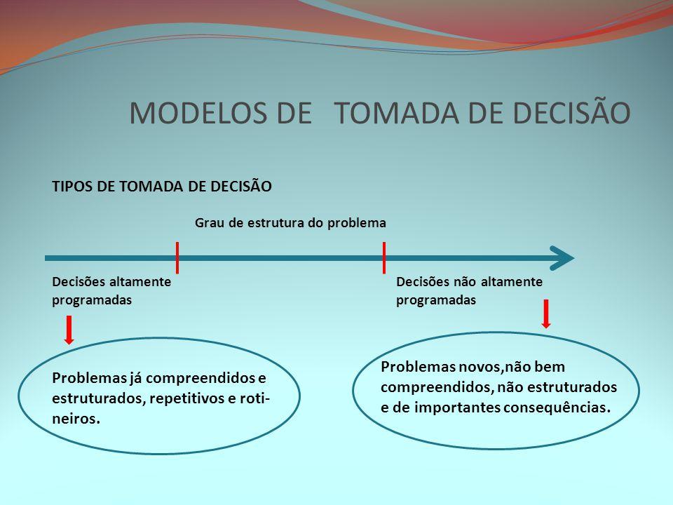 MODELOS DE TOMADA DE DECISÃO TIPOS DE TOMADA DE DECISÃO Grau de estrutura do problema Decisões altamente programadas Decisões não altamente programada