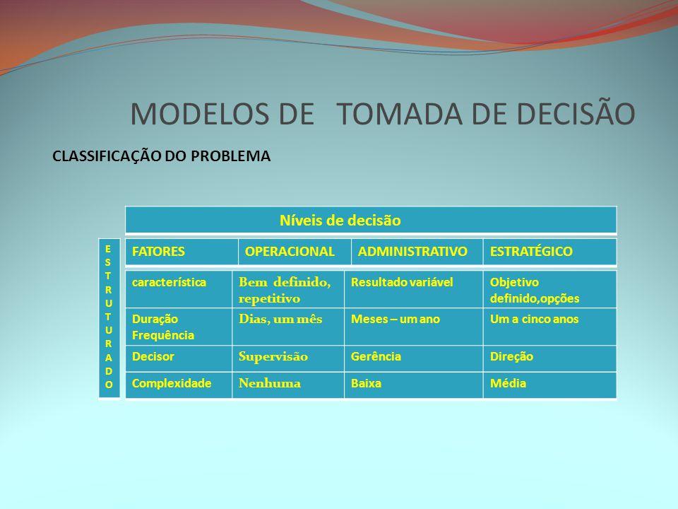 MODELOS DE TOMADA DE DECISÃO CLASSIFICAÇÃO DO PROBLEMA Níveis de decisão FATORESOPERACIONALADMINISTRATIVOESTRATÉGICO ESTRUTURADOESTRUTURADO caracterís
