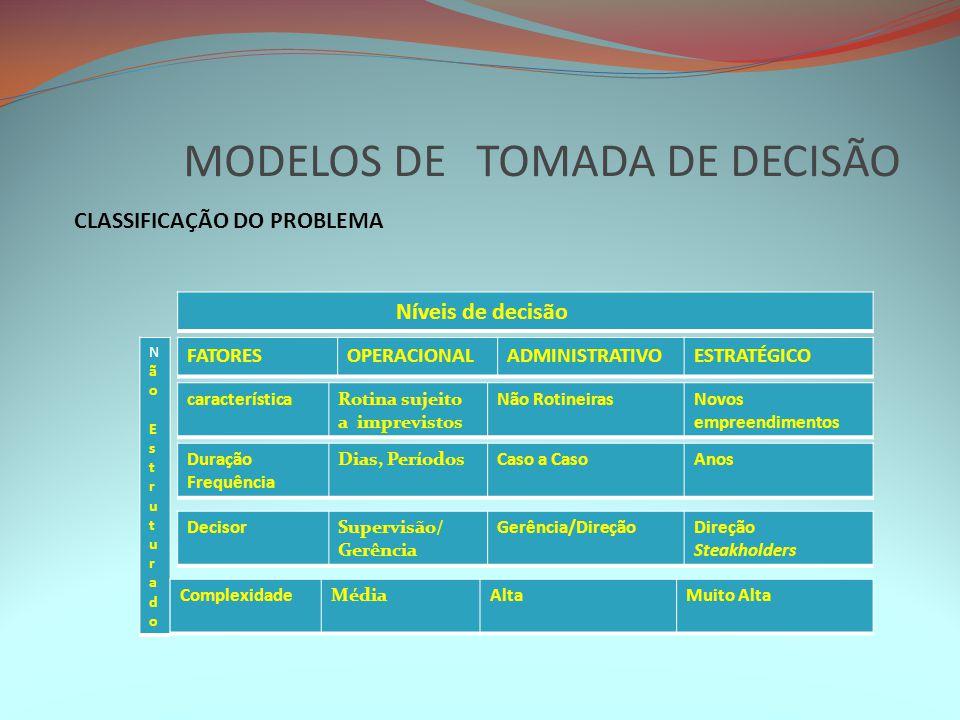 MODELOS DE TOMADA DE DECISÃO CLASSIFICAÇÃO DO PROBLEMA Níveis de decisão FATORESOPERACIONALADMINISTRATIVOESTRATÉGICO Não EstruturadoNão Estruturado ca