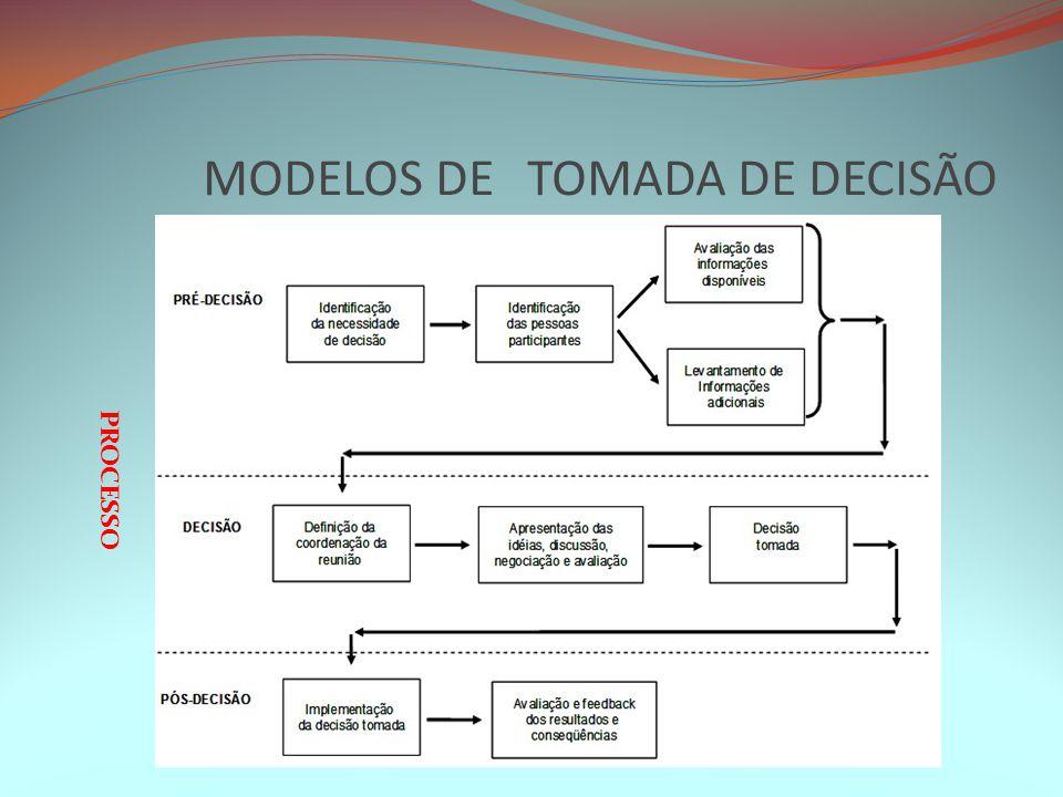 MODELOS DE TOMADA DE DECISÃO PROCESSO