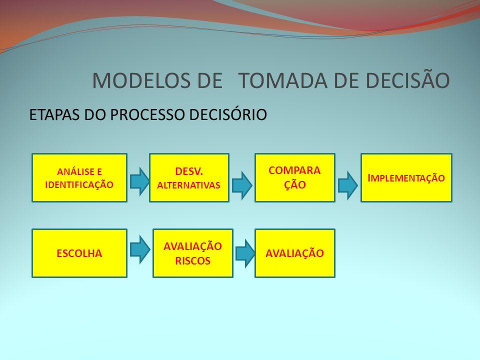 MODELOS DE TOMADA DE DECISÃO ETAPAS DO PROCESSO DECISÓRIO ANÁLISE E IDENTIFICAÇÃO DESV. ALTERNATIVAS COMPARA ÇÃO I MPLEMENTAÇÃO ESCOLHA AVALIAÇÃO RISC