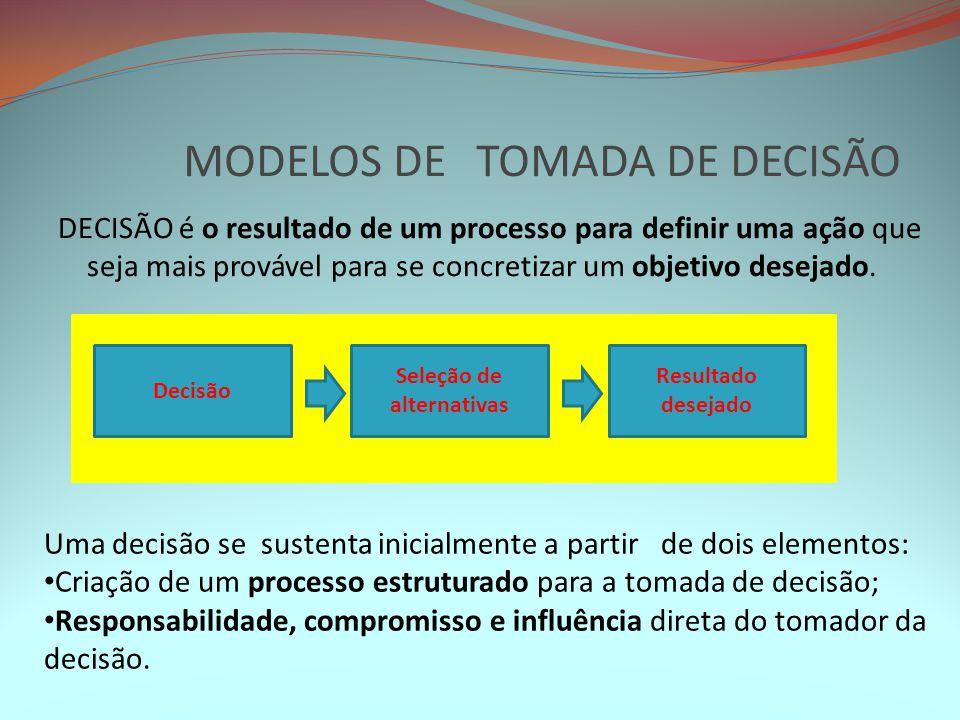 MODELOS DE TOMADA DE DECISÃO DECISÃO é o resultado de um processo para definir uma ação que seja mais provável para se concretizar um objetivo desejad