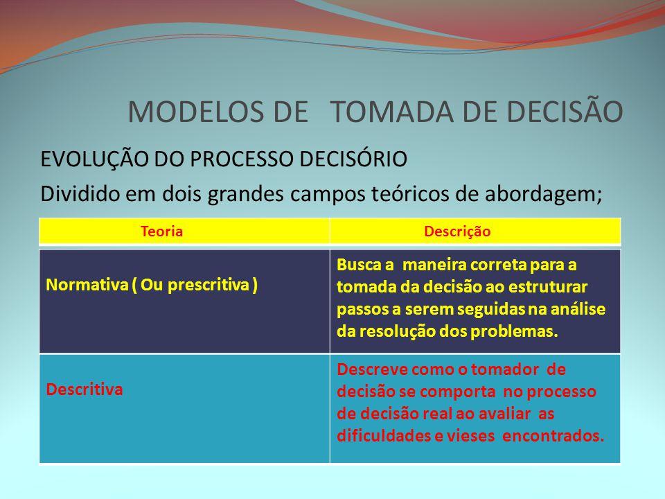 MODELOS DE TOMADA DE DECISÃO EVOLUÇÃO DO PROCESSO DECISÓRIO Dividido em dois grandes campos teóricos de abordagem; Teoria Descrição Normativa ( Ou pre