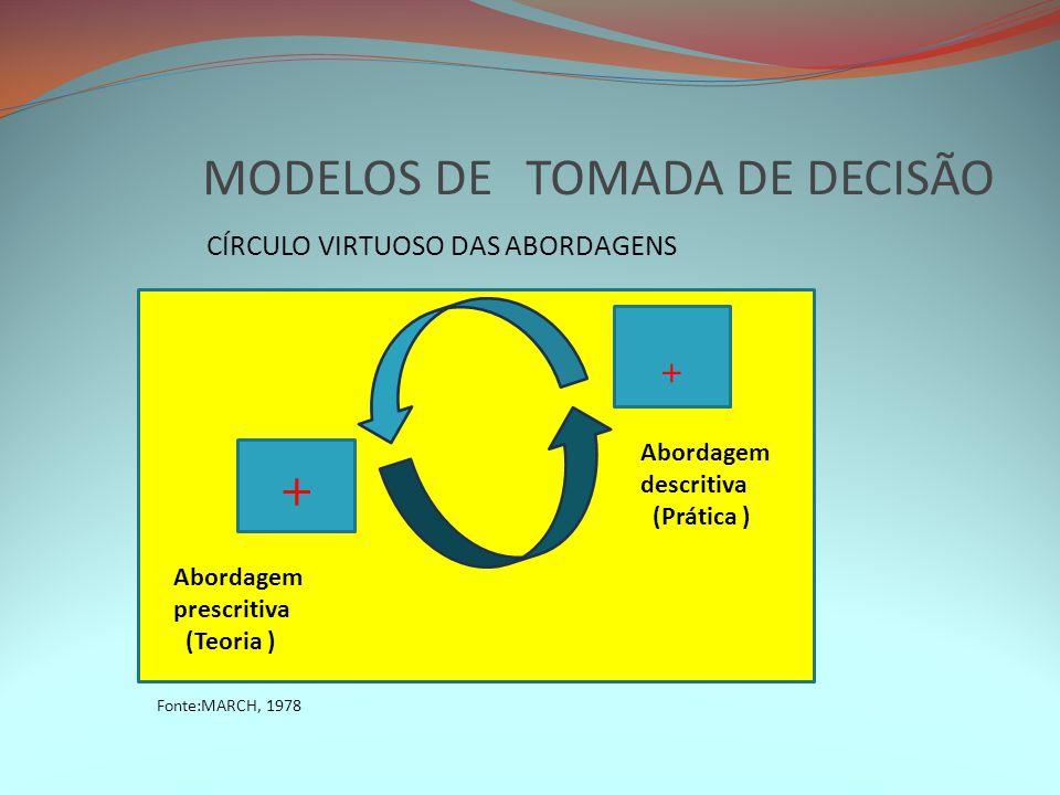 MODELOS DE TOMADA DE DECISÃO CÍRCULO VIRTUOSO DAS ABORDAGENS + + Abordagem prescritiva (Teoria ) Abordagem descritiva (Prática ) Fonte:MARCH, 1978