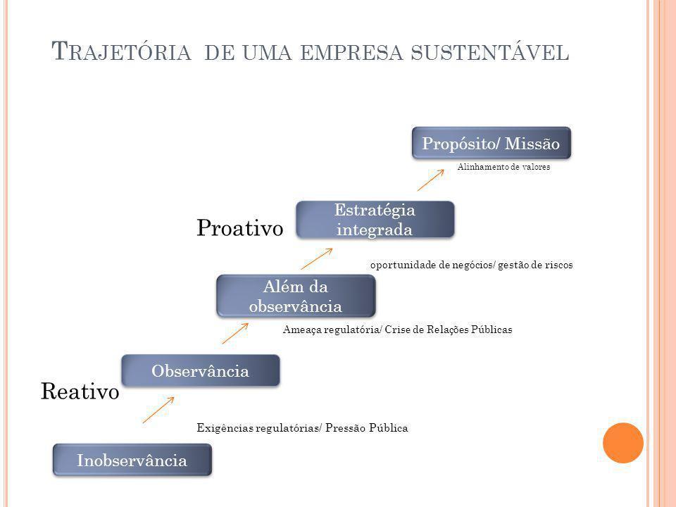 T RAJETÓRIA DE UMA EMPRESA SUSTENTÁVEL Alinhamento de valores Proativo oportunidade de negócios/ gestão de riscos Ameaça regulatória/ Crise de Relaçõe