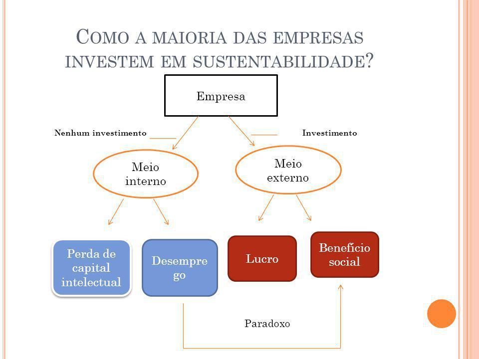 C OMO A MAIORIA DAS EMPRESAS INVESTEM EM SUSTENTABILIDADE ? Nenhum investimento Investimento Paradoxo Empresa Meio interno Meio externo Perda de capit