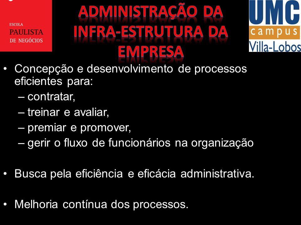 Concepção e desenvolvimento de processos eficientes para:Concepção e desenvolvimento de processos eficientes para: –contratar, –treinar e avaliar, –pr