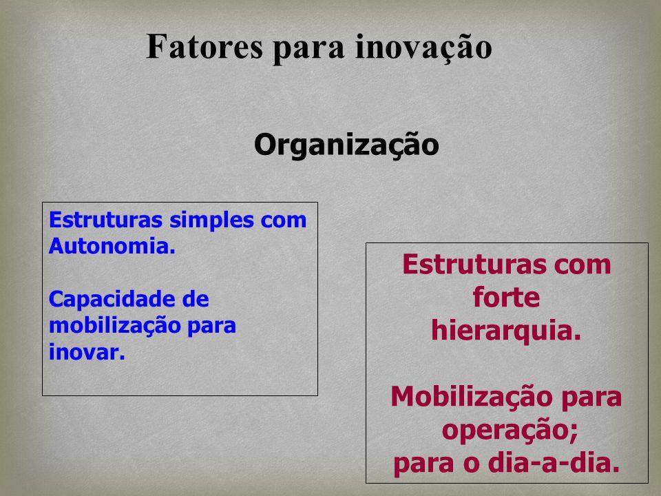 Organização Estruturas simples com Autonomia. Capacidade de mobilização para inovar. Estruturas com forte hierarquia. Mobilização para operação; para