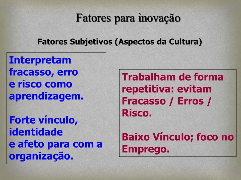 Fatores Subjetivos (Aspectos da Cultura) Interpretam fracasso, erro e risco como aprendizagem. Forte vínculo, identidade e afeto para com a organizaçã