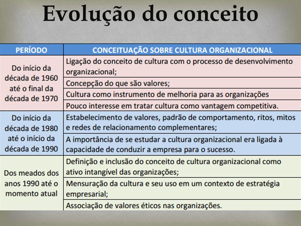 Evolução do conceito