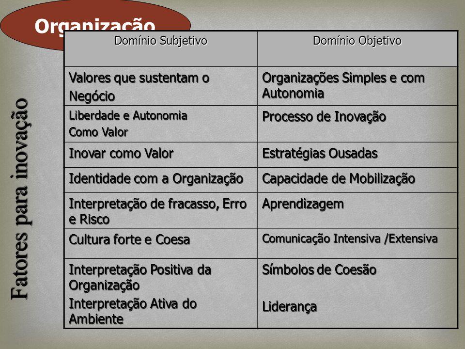 Organização Domínio Subjetivo Domínio Objetivo Valores que sustentam o Negócio Organizações Simples e com Autonomia Liberdade e Autonomia Como Valor P