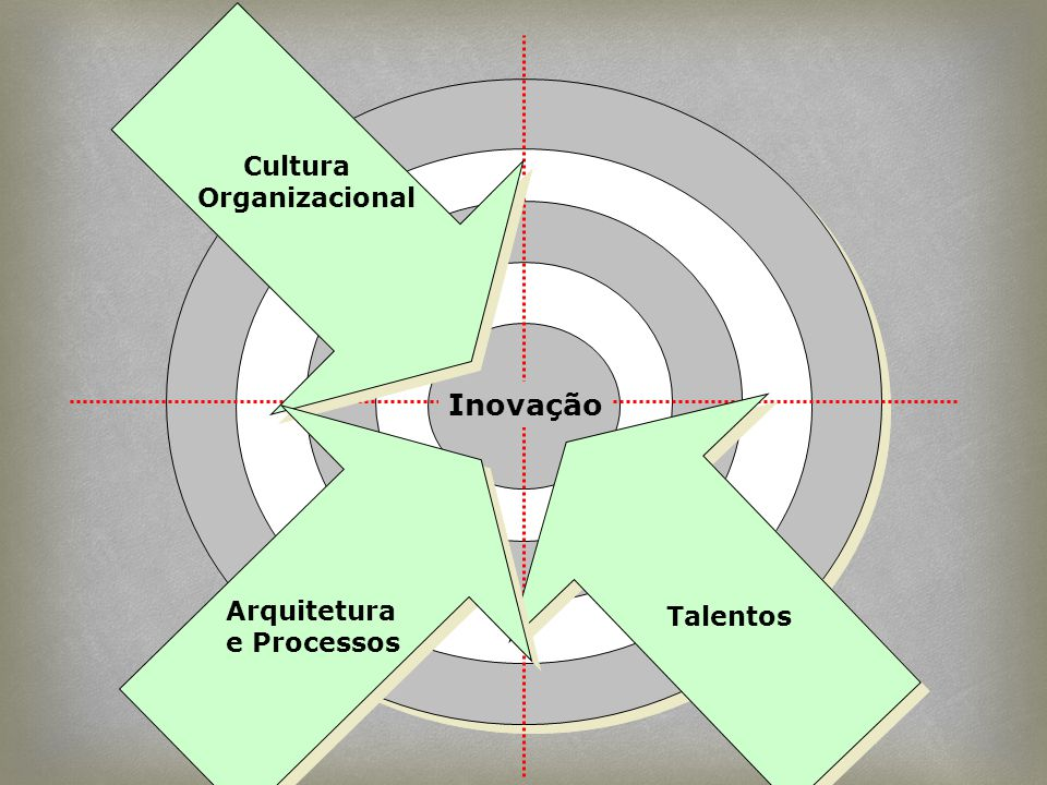 Cultura Organizacional Talentos Inovação Arquitetura e Processos