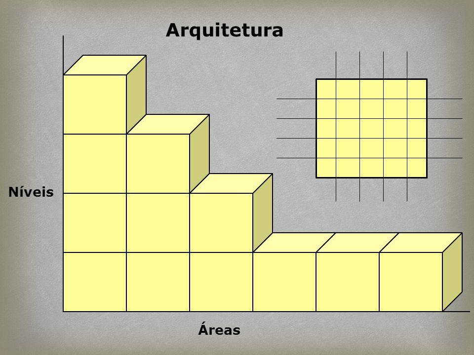 Arquitetura Níveis Áreas