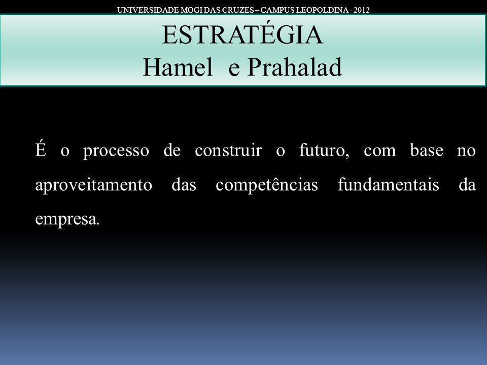 UNIVERSIDADE MOGI DAS CRUZES – CAMPUS LEOPOLDINA - 2012 ESTRATÉGIA Hamel e Prahalad É o processo de construir o futuro, com base no aproveitamento das