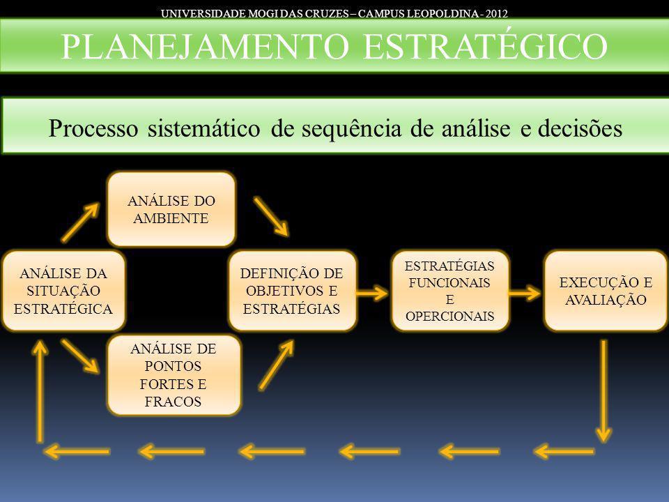 UNIVERSIDADE MOGI DAS CRUZES – CAMPUS LEOPOLDINA - 2012 PLANEJAMENTO ESTRATÉGICO Processo sistemático de sequência de análise e decisões ANÁLISE DA SI