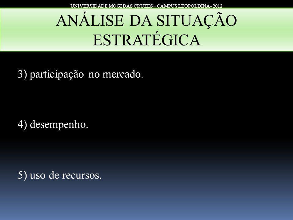 UNIVERSIDADE MOGI DAS CRUZES – CAMPUS LEOPOLDINA - 2012 ANÁLISE DA SITUAÇÃO ESTRATÉGICA 3) participação no mercado. 4) desempenho. 5) uso de recursos.
