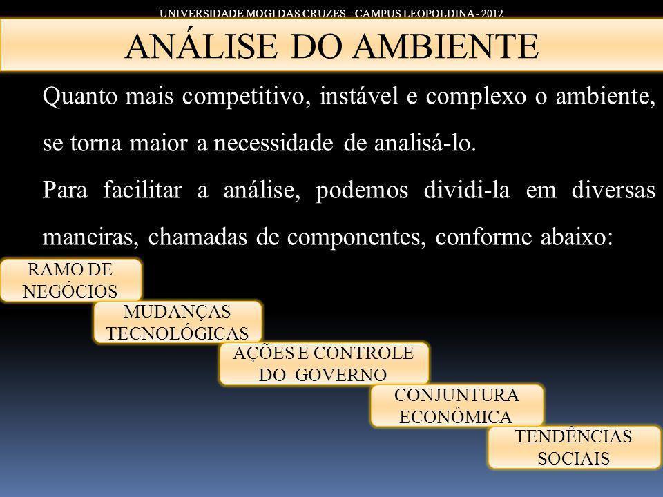 UNIVERSIDADE MOGI DAS CRUZES – CAMPUS LEOPOLDINA - 2012 Quanto mais competitivo, instável e complexo o ambiente, se torna maior a necessidade de anali