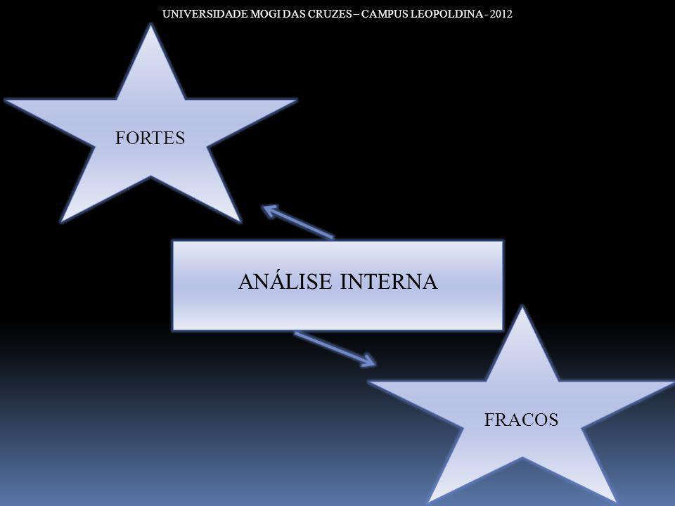 UNIVERSIDADE MOGI DAS CRUZES – CAMPUS LEOPOLDINA - 2012 ANÁLISE INTERNA FORTES FRACOS