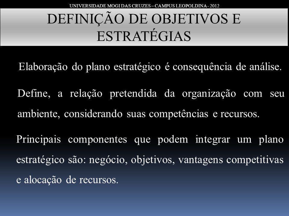 UNIVERSIDADE MOGI DAS CRUZES – CAMPUS LEOPOLDINA - 2012 DEFINIÇÃO DE OBJETIVOS E ESTRATÉGIAS Elaboração do plano estratégico é consequência de análise