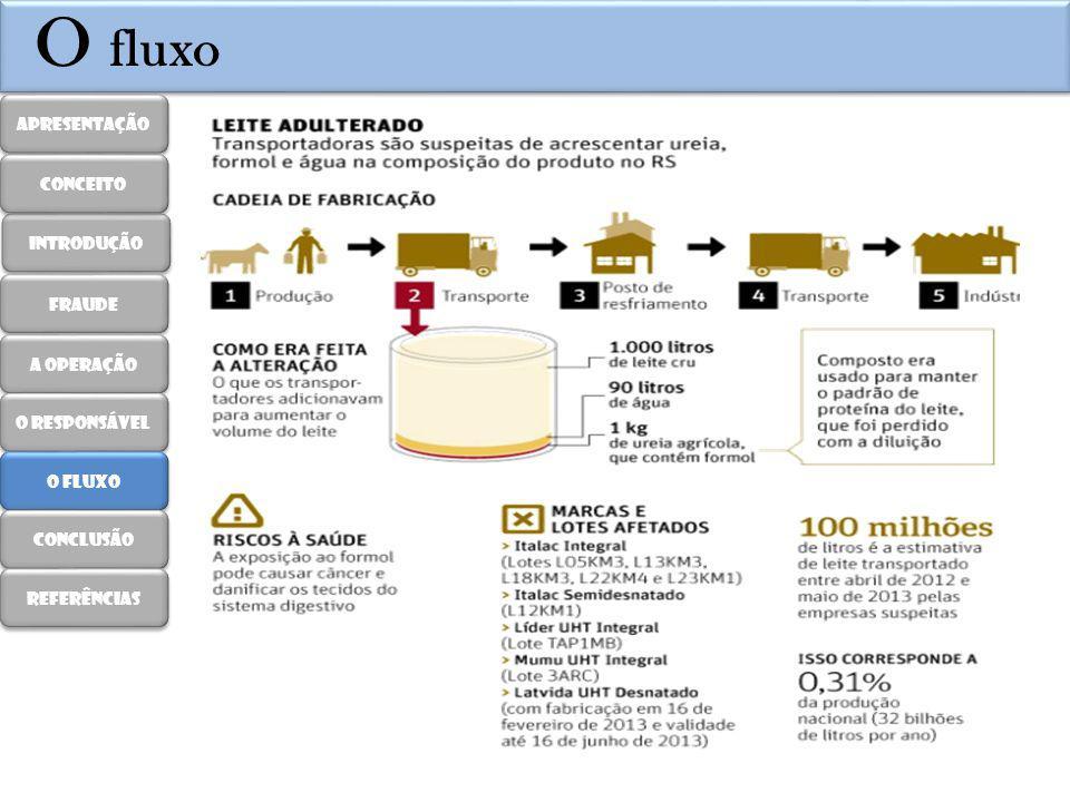 O fluxo Apresentação introdução fraude A operação O responsável O fluxo conclusão Referências conceito