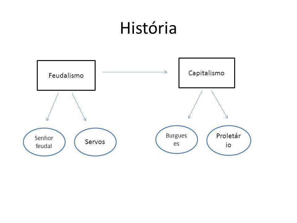 História Feudalismo Capitalismo Senhor feudal Servos Burgues es Proletár io