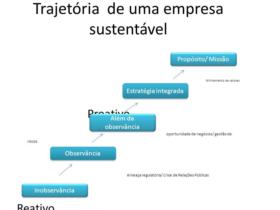Trajetória de uma empresa sustentável Alinhamento de valores Proativo oportunidade de negócios/ gestão de riscos Ameaça regulatória/ Crise de Relações
