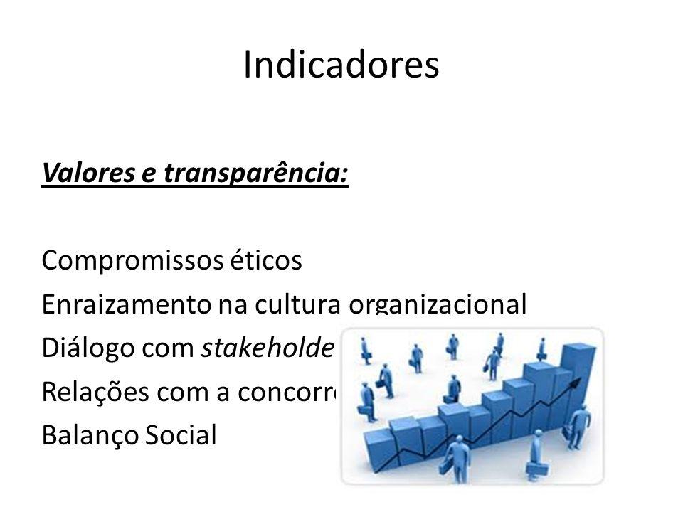 Indicadores Valores e transparência: Compromissos éticos Enraizamento na cultura organizacional Diálogo com stakeholders Relações com a concorrência B