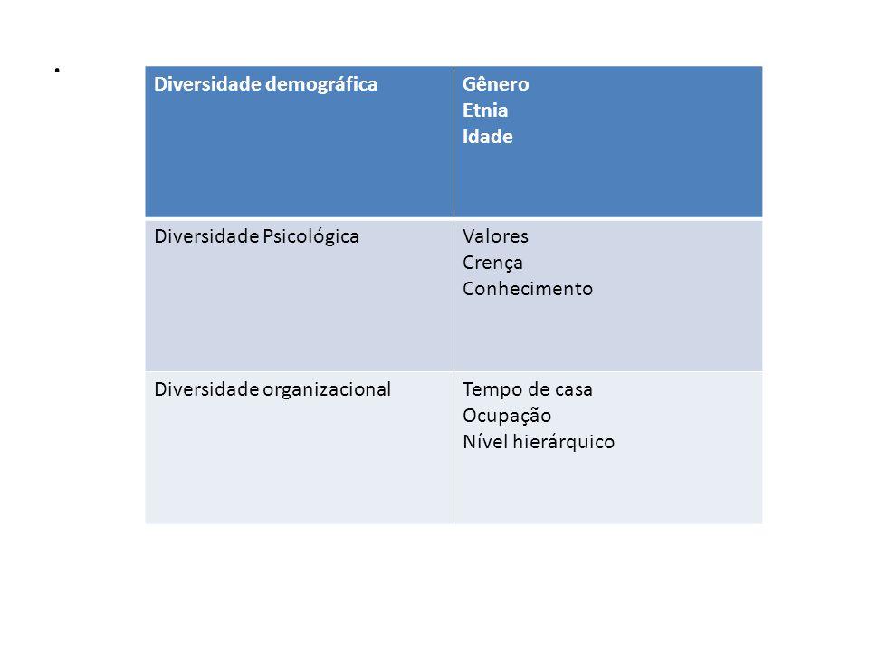 . Diversidade demográficaGênero Etnia Idade Diversidade PsicológicaValores Crença Conhecimento Diversidade organizacionalTempo de casa Ocupação Nível