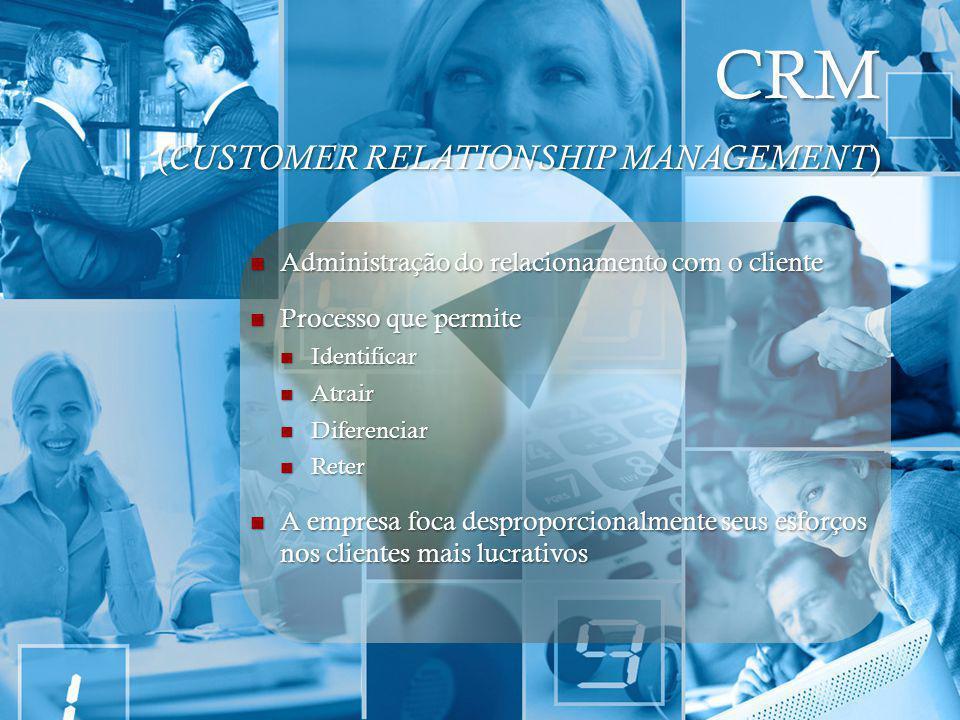 CRM ( CUSTOMER RELATIONSHIP MANAGEMENT ) Administração do relacionamento com o cliente Administração do relacionamento com o cliente Processo que perm