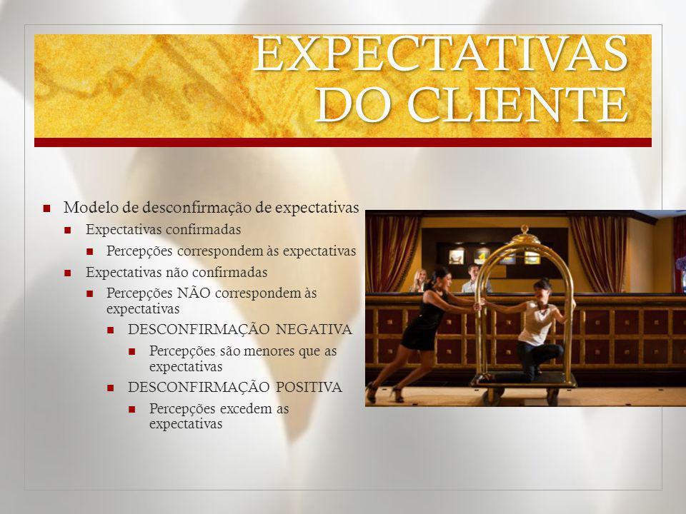 EXPECTATIVAS DO CLIENTE Modelo de desconfirmação de expectativas Expectativas confirmadas Percepções correspondem às expectativas Expectativas não con