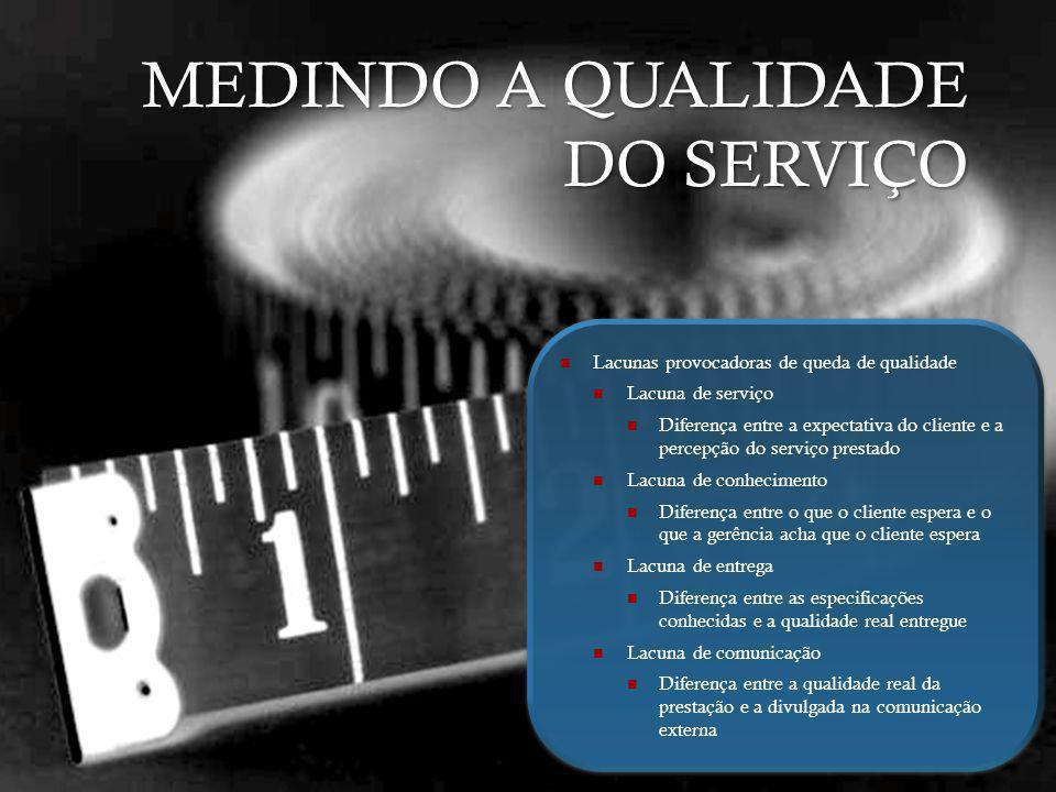 MEDINDO A QUALIDADE DO SERVIÇO Lacunas provocadoras de queda de qualidade Lacuna de serviço Diferença entre a expectativa do cliente e a percepção do