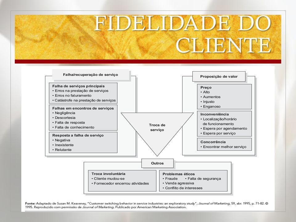 FIDELIDADE DO CLIENTE