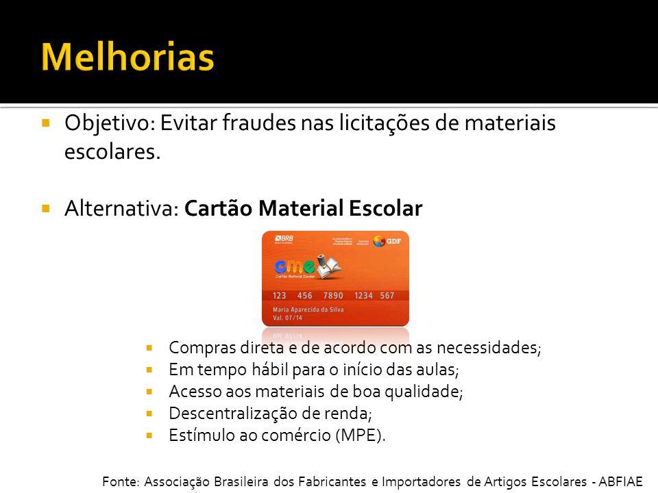 Objetivo: Evitar fraudes nas licitações de materiais escolares. Alternativa: Cartão Material Escolar Compras direta e de acordo com as necessidades; E