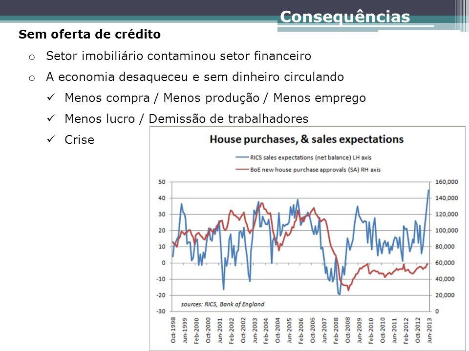 Sem oferta de crédito o Setor imobiliário contaminou setor financeiro o A economia desaqueceu e sem dinheiro circulando Menos compra / Menos produção