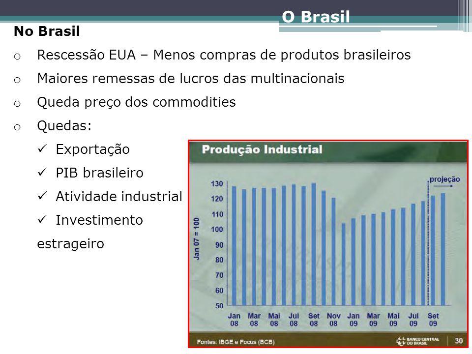 No Brasil – Intervenções anti-crise o Cortes sucessivos nas taxas básicas de juros (Novos investimentos) o Redução das alíquotas e Impostos (IPI Veículos) o Aumento na concessão de crédito o Incentivos à construção civil o O BC injetou liquidez em moeda nacional e estrangeira o Controle do câmbio o Efeito extremamente positivo (reservas cambiais) Medidas Anti-Crise