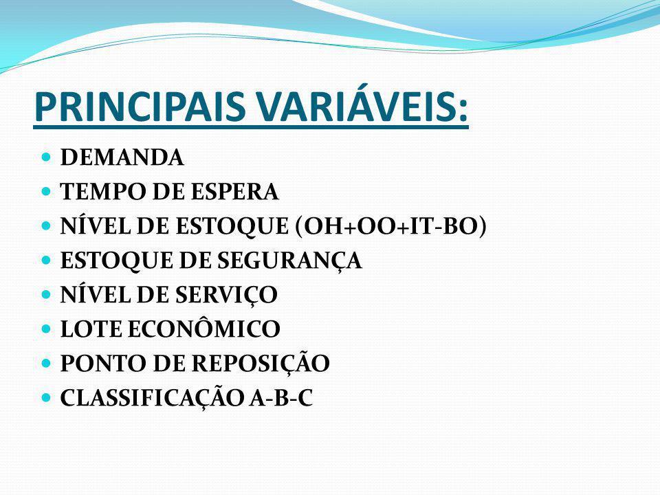 PRINCIPAIS VARIÁVEIS: DEMANDA TEMPO DE ESPERA NÍVEL DE ESTOQUE (OH+OO+IT-BO) ESTOQUE DE SEGURANÇA NÍVEL DE SERVIÇO LOTE ECONÔMICO PONTO DE REPOSIÇÃO C