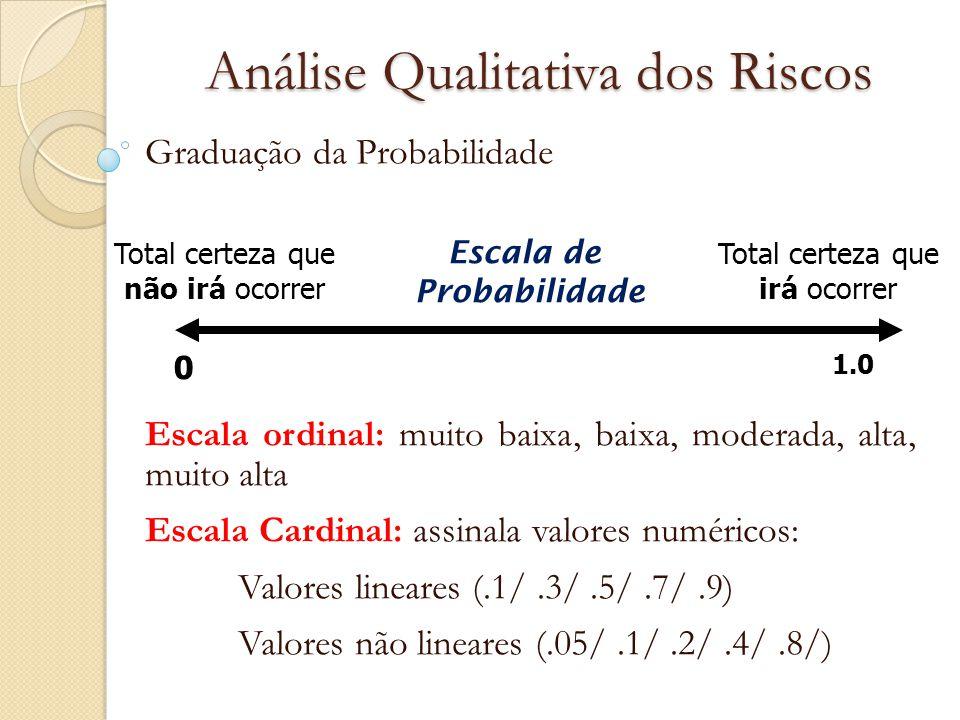 Análise Qualitativa dos Riscos Graduação da Probabilidade Escala ordinal: muito baixa, baixa, moderada, alta, muito alta Escala Cardinal: assinala val