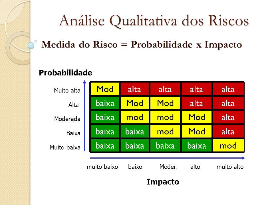 Análise Qualitativa dos Riscos Medida do Risco = Probabilidade x Impacto Probabilidade altoModer.baixomuito baixo modbaixa altaModmodbaixa altaModmod