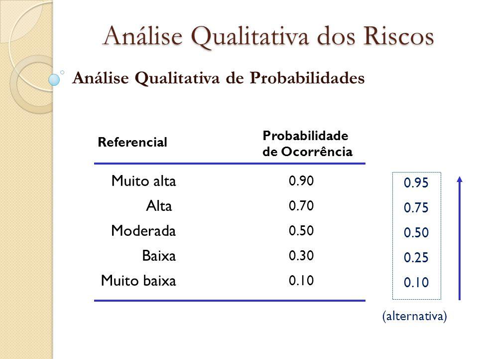 Análise Qualitativa dos Riscos Análise Qualitativa de Probabilidades Probabilidade de Ocorrência 0.90 0.70 0.50 0.30 0.10 Muito alta Alta Moderada Bai