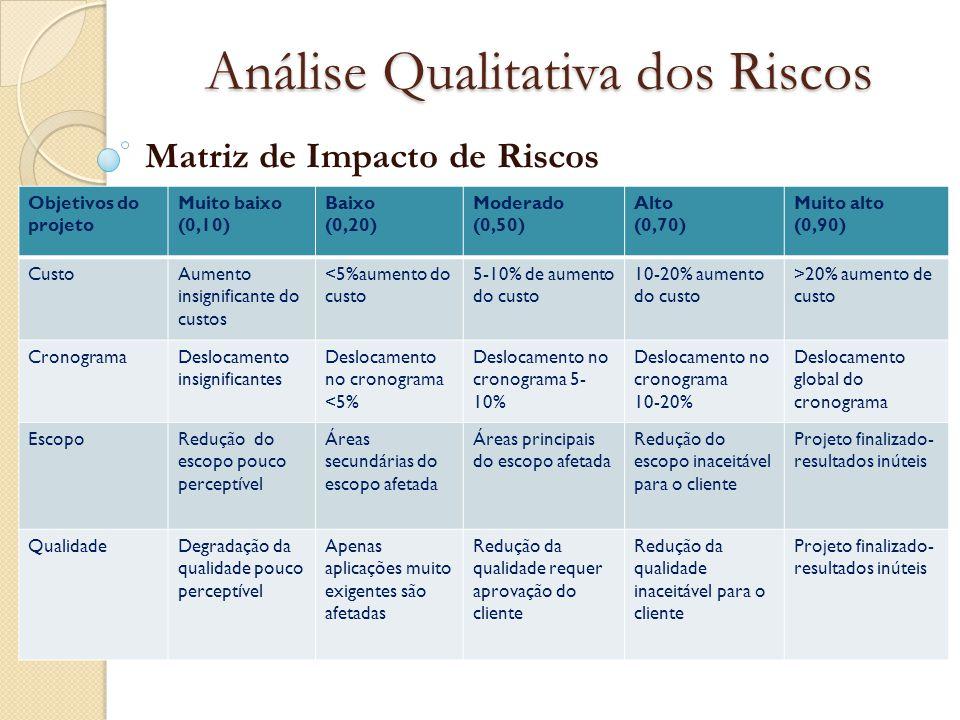 Análise Qualitativa dos Riscos Matriz de Impacto de Riscos Objetivos do projeto Muito baixo (0,10) Baixo (0,20) Moderado (0,50) Alto (0,70) Muito alto