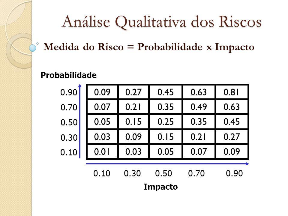 Análise Qualitativa dos Riscos Medida do Risco = Probabilidade x Impacto Probabilidade 0.90 0.70 0.50 0.30 0.10 0.90 0.700.50 0.300.10 Impacto 0.090.0