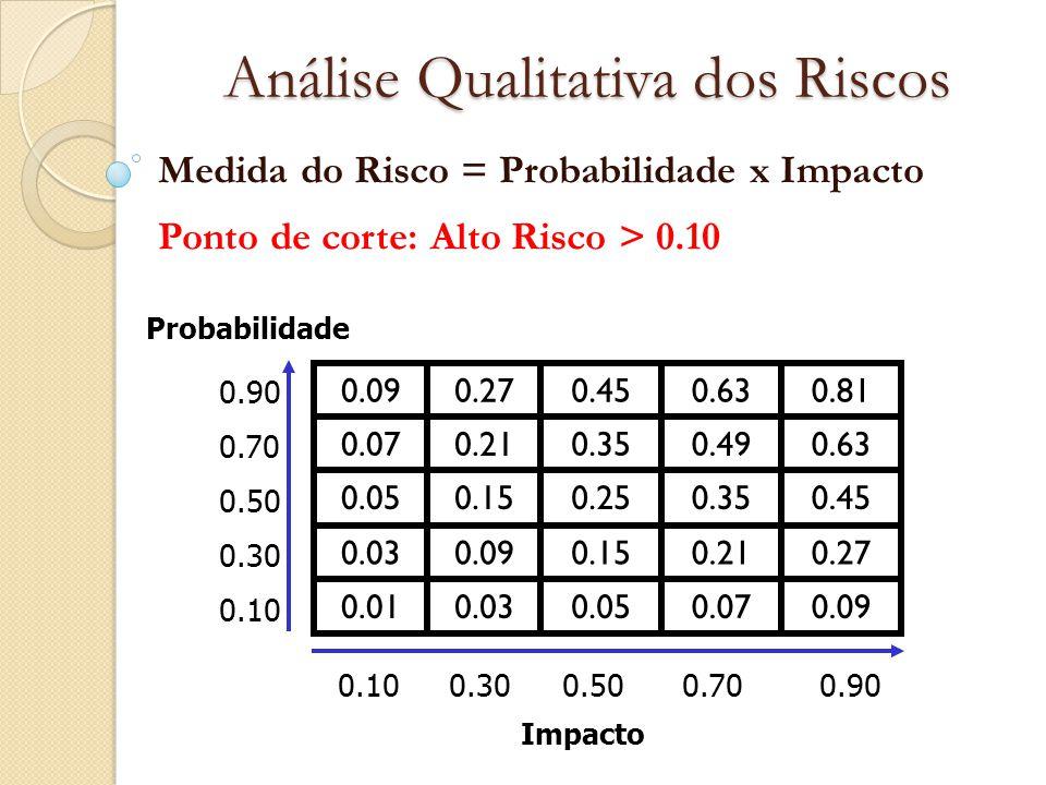 Análise Qualitativa dos Riscos Medida do Risco = Probabilidade x Impacto Ponto de corte: Alto Risco > 0.10 Probabilidade 0.90 0.70 0.50 0.30 0.10 0.90