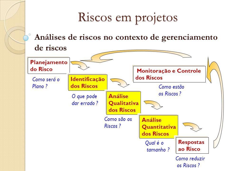 Riscos em projetos Análises de riscos no contexto de gerenciamento de riscos Planejamento do Risco Identificação dos Riscos Análise Qualitativa dos Ri