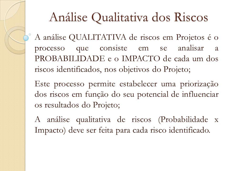 Análise Qualitativa dos Riscos A análise QUALITATIVA de riscos em Projetos é o processo que consiste em se analisar a PROBABILIDADE e o IMPACTO de cad